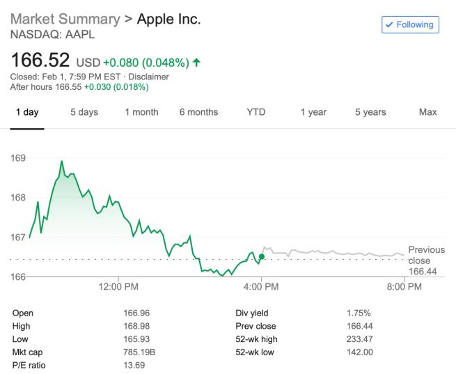 ارزش فعلی سهام اپل