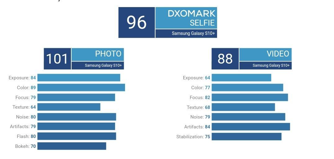 امتیاز DxO دوربین سلفی گلکسی اس ۱۰ پلاس