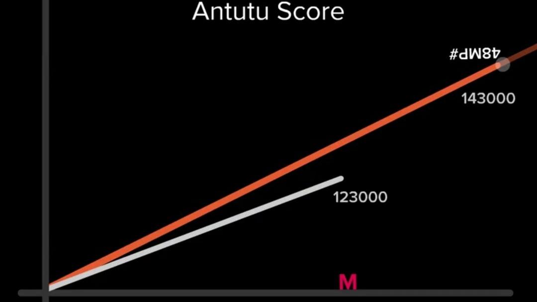 مقایسه بنچمارک Antutu گلکسی ام ۲۰ با ردمی نوت ۷ توسط شیائومی و دوباره طعنه
