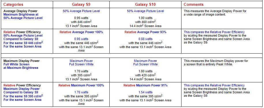 مقایسه مصرف انرژی پنل نمایشگر گلکسی اس ۱۰ با گلکسی اس ۹