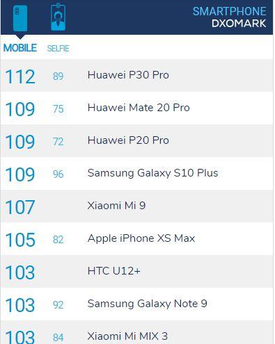 جدول رده بندی بهترین دوربین اصلی و سلفی در DxO