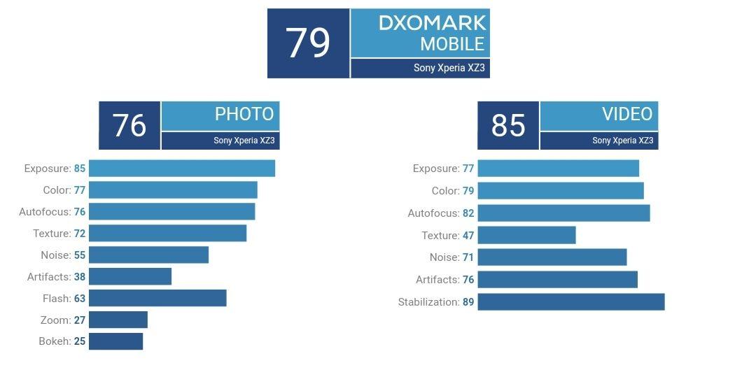 امتیاز DxO دوربین اکسپریا ایکس زد ۳
