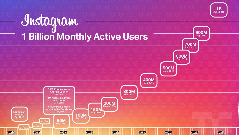 تعداد کاربر فعال ماهانه اینستاگرام