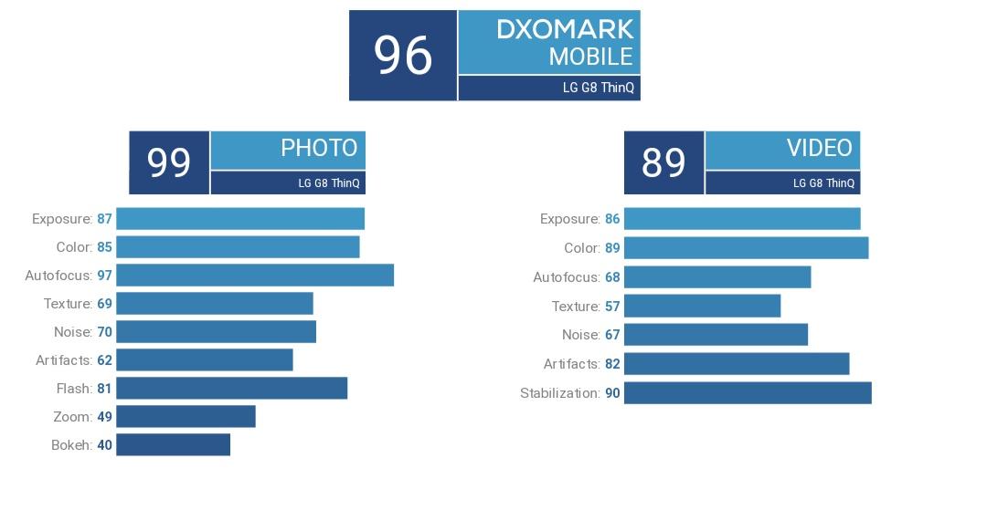 امتیاز DxO ال جی جی ۸