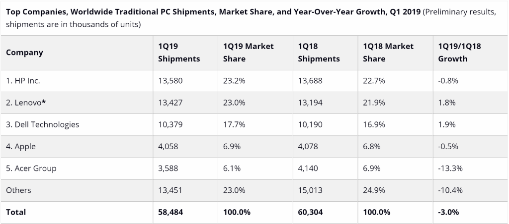 idc pc shipments q1 2019 - بازار کامپیوترهای شخصی بین ۳ تا ۵ درصد کاهش در فروش را تجربه کرده اند
