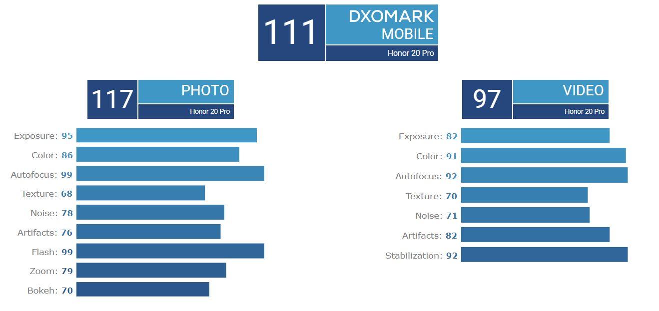 امتیاز DxO آنر ۲۰ پرو