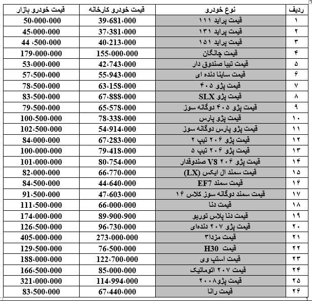لیست قیمت خودروهای داخلی تیر ۹۸