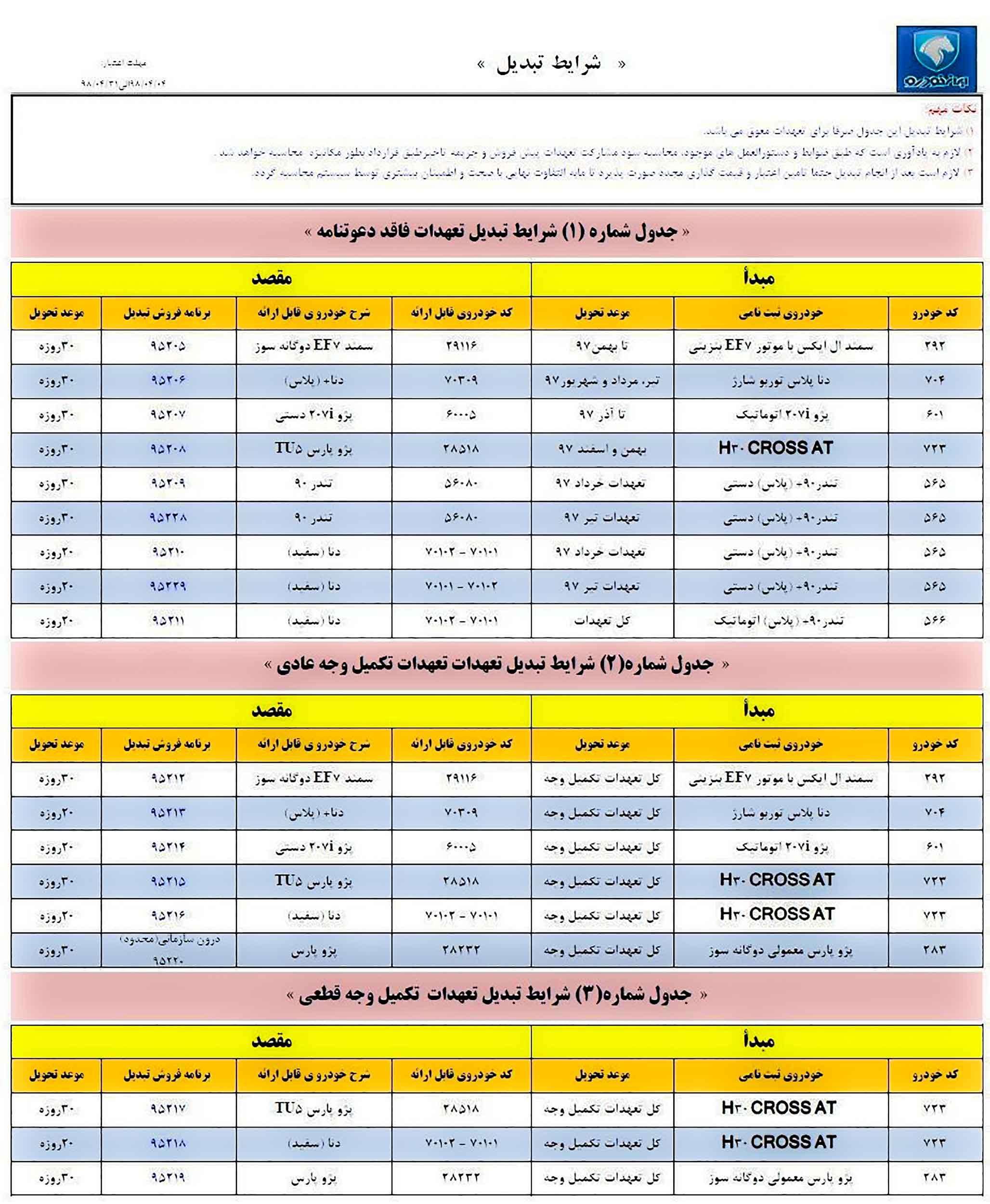 طرح تبدیل محصولات ایران خودرو تیر ۹۸