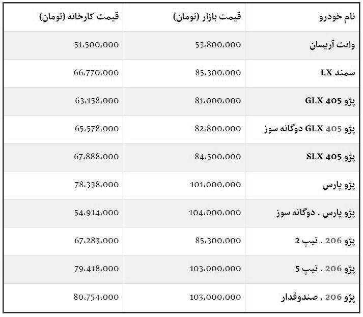 مقایسه لیست قیمت محصولات ایران خودرو تیر ۹۸ در کارخانه و بازار