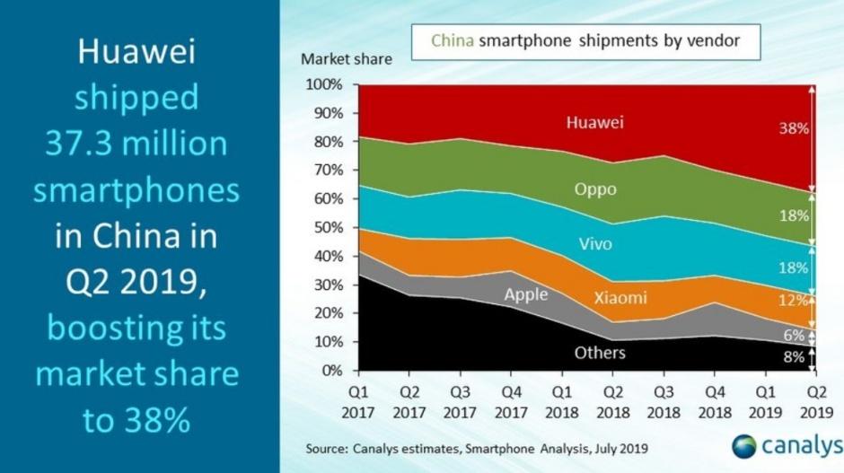 سهم هواوی از بازار چین چارک دوم سال ۲۰۱۹
