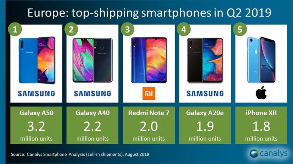 پرفروش ترین مدل موبایل در اروپا چارک دوم سال ۲۰۱۹