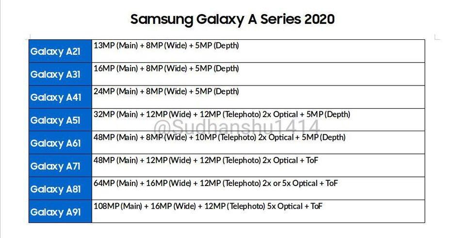 مشخصات دوربین گلکسی ای ۲۰۲۰ (Galaxy A2020)