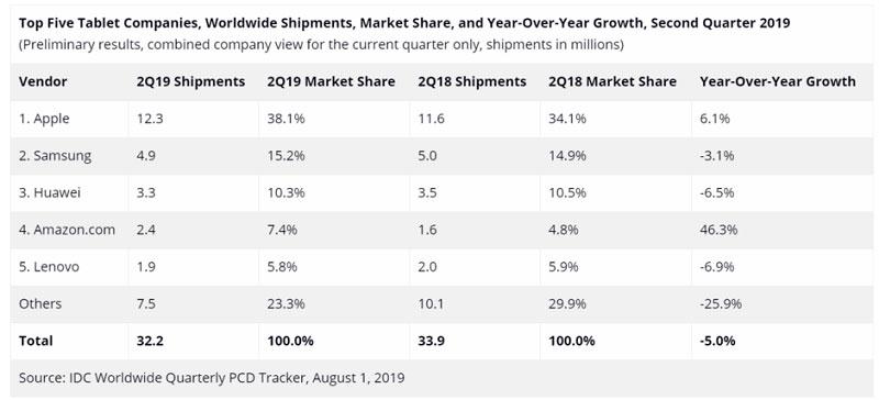 آمار بازار تبلت چارک دوم سال ۲۰۱۹