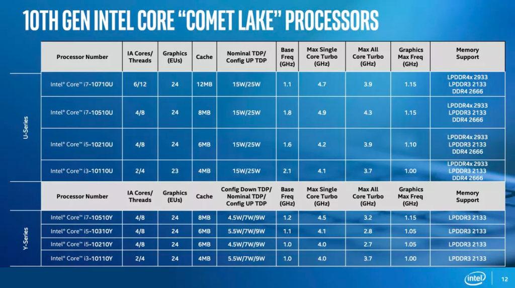 چیپست های اینتل Comet Lake