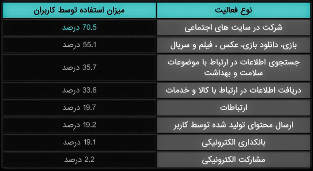 بیشترین نوع فعالیت کاربران ایرانی