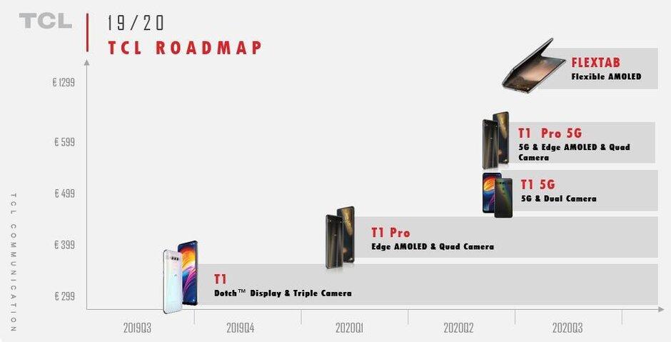 نقشه راه گوشی های تی سی ال (TCL)