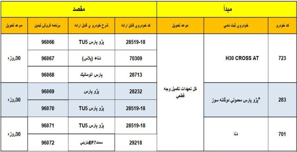 طرح تبدیل محصولات ایران خودرو مهر ۹۸