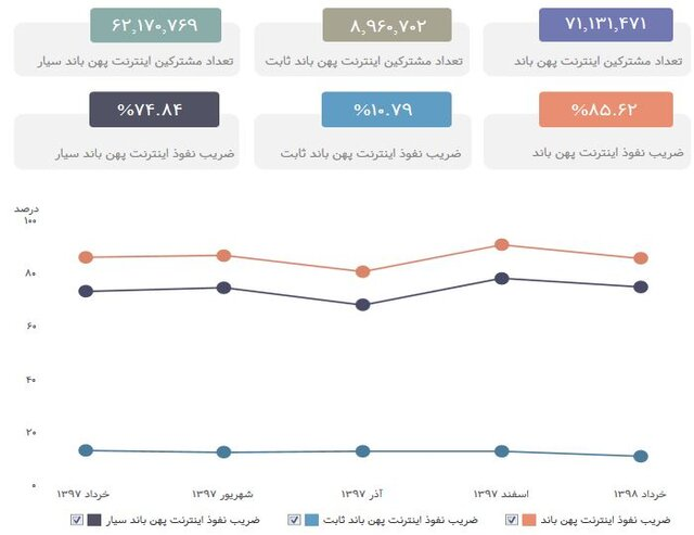 کاهش مشترکان اینترنت در ایران