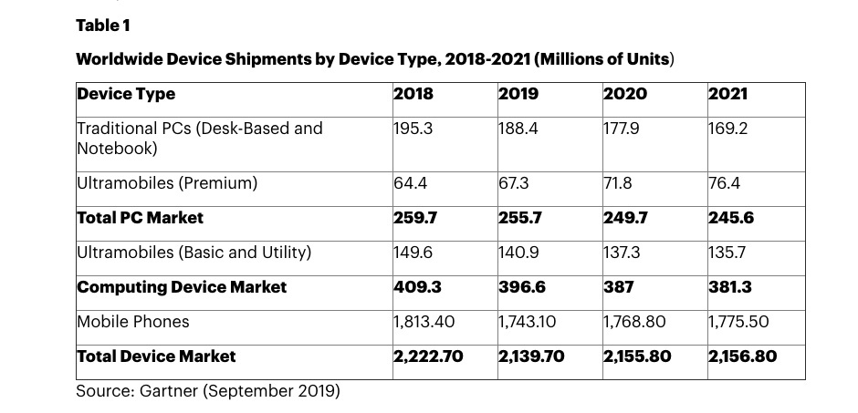 کاهش فروش موبایل
