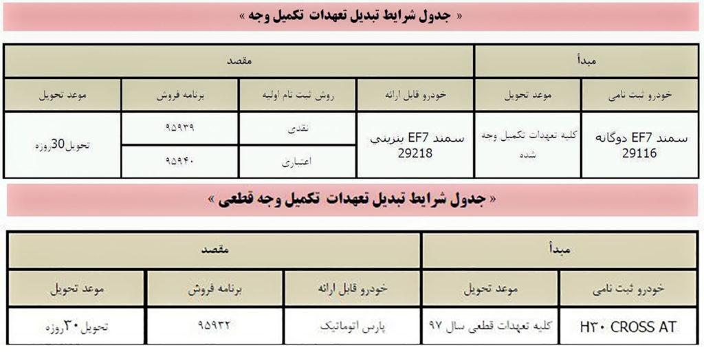 طرح تبدیل ایران خودرو شهریور ۹۸ برای اچ ۳۰ کراس و سمند EF7 دوگانه سوز