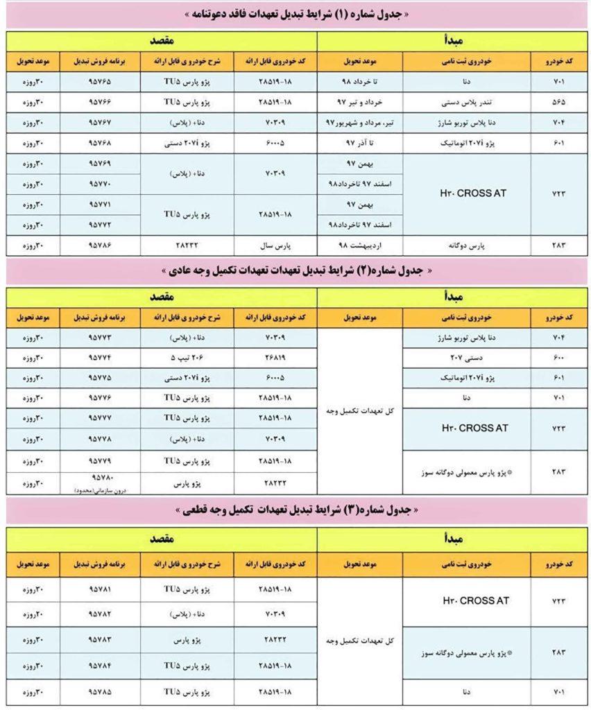 طرح تبدیل محصولات ایران خودرو شهریور ۹۸