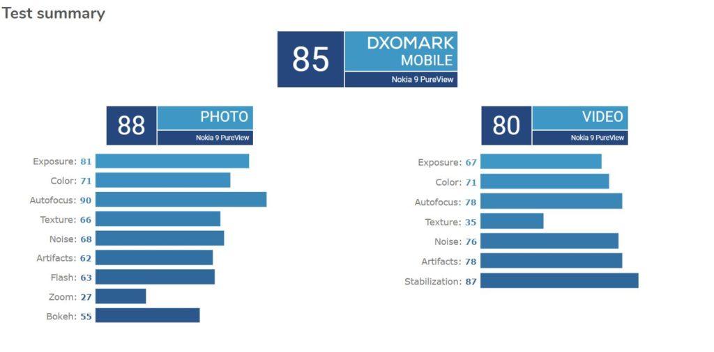 امتیاز DxO دوربین پنج گانه نوکیا ۹