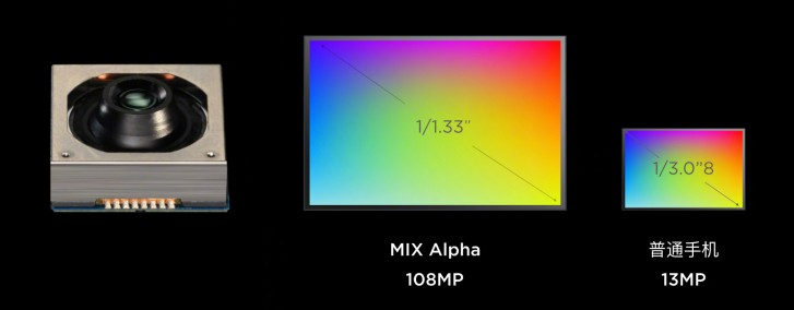 دوربین ۱۰۸ مگاپیکسلی شیائومی می میکس آلفا