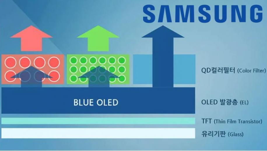 سامسونگ روی فناوری QD-OLED سرمایه گذاری ۱۱ میلیارد دلاری کرد