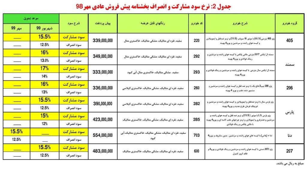 شرایطپیش فروش ایران خودرو مهر ۹۸