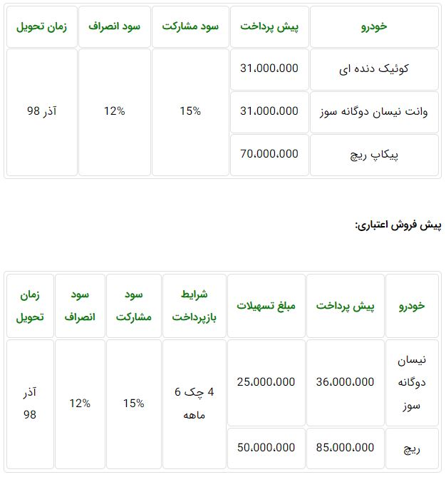 شرایط فروش سایپا شنبه ۲۰ مهر ۹۸