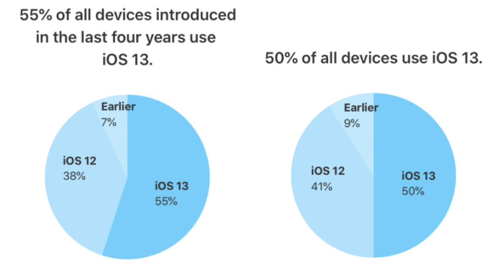 آپدیتسیستم عامل iOS 13