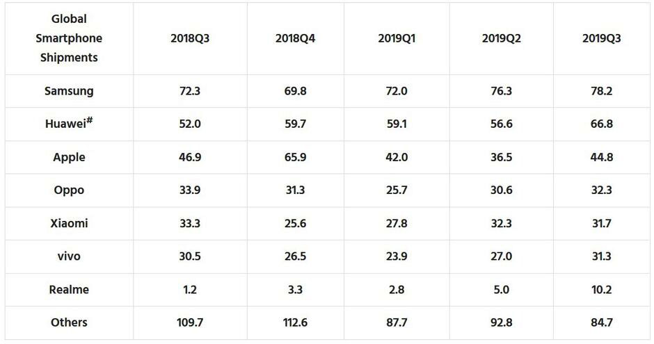 آمار جهانی بازار موبایل چارک سوم سال ۲۰۱۹ - تعداد فروش