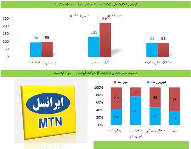 آمار شکایات از کیفیت اینترنت ایرانسل