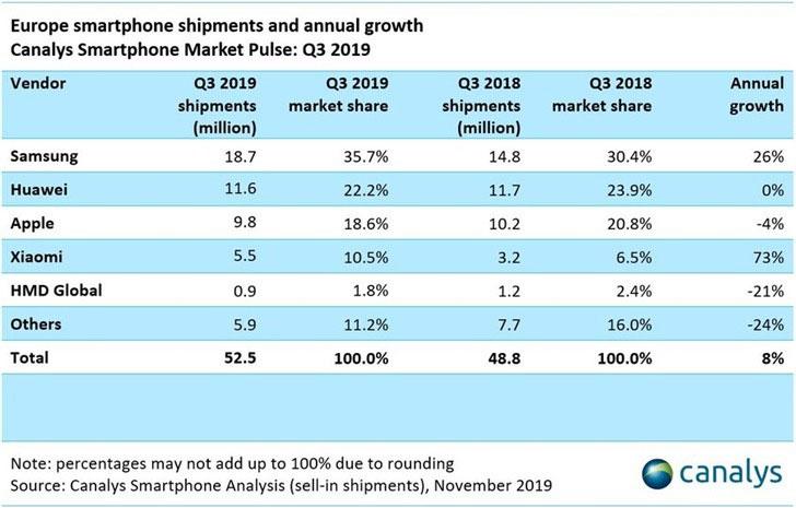 گزارش بازار موبایل اروپا چارک سوم سال ۲۰۱۹