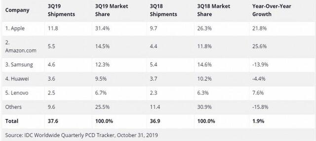 اپل درصدر فروش بازار تبلت ها
