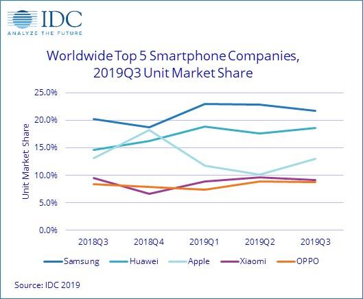 افزایش فروش موبایل های هوشمند