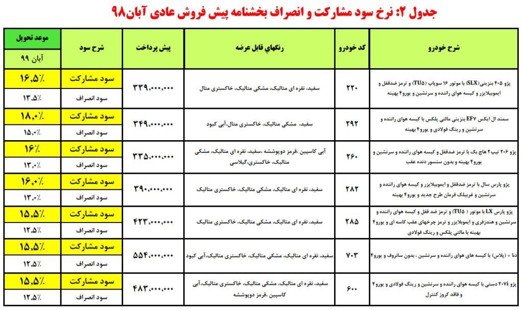 شرایط پیش فروش ایران خودرو چهارشنبه ۲۹ آبان ۹۸