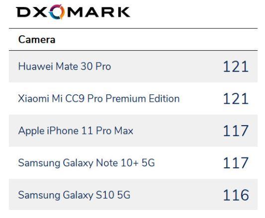 بهترین دوربین گوشی ۲۰۱۹ به صورت کلی از نظر DxOMark