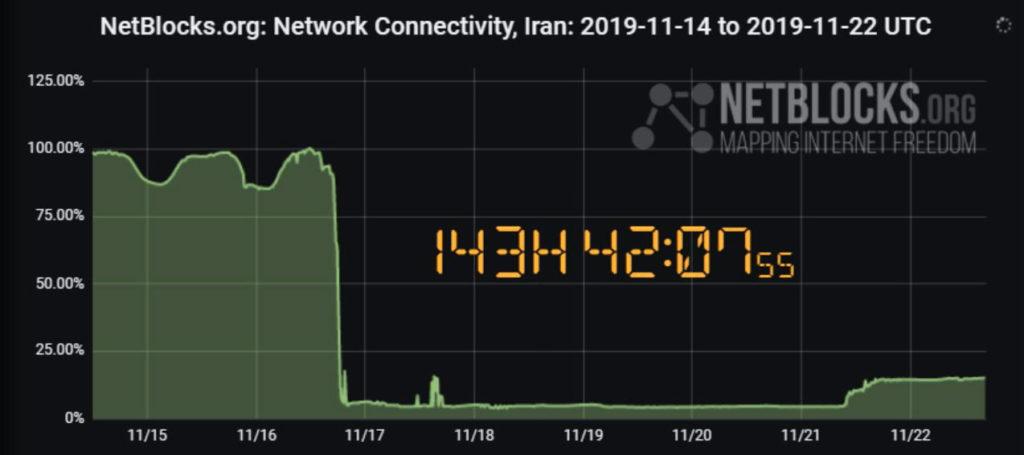 وضعیت اتصال اینترنت در ایران ۱ آذر ۹۸