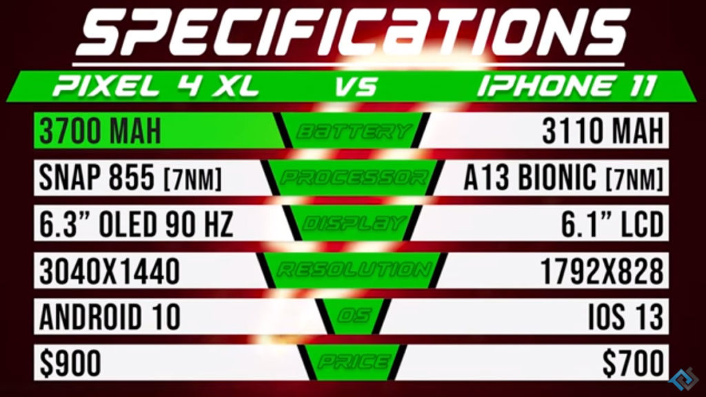 مقایسه مشخصات پیکسل ۴ با آیفون ۱۱
