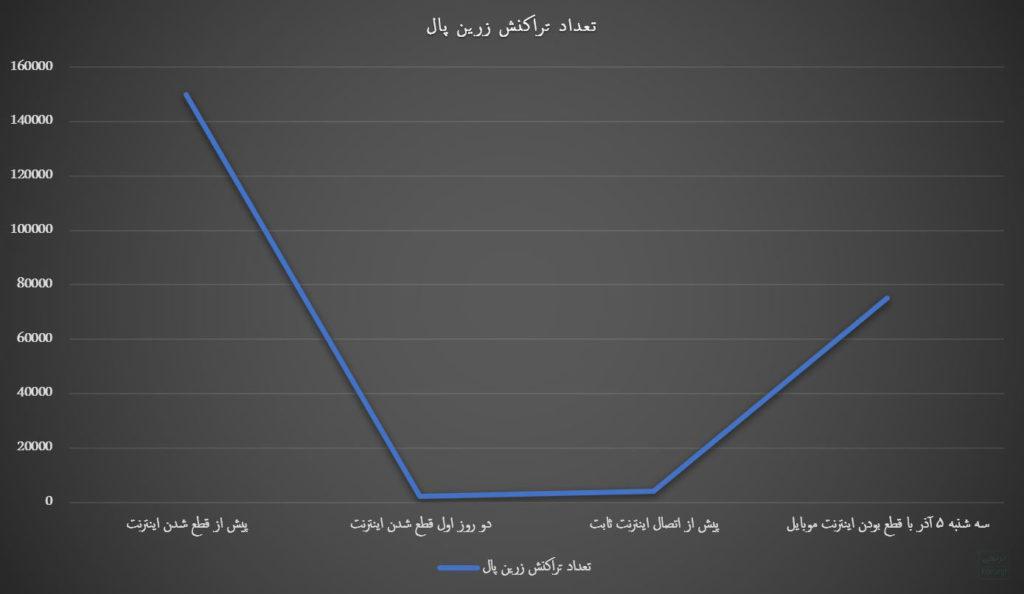 کاهش تراکنش های زیرین پال از زمان قطعی اینترنت تا سه شنبه ۵ آذر ۹۸