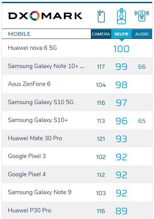 بهترین دوربین های سلفی موبایل از نظر DxO