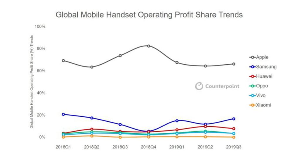 سهم اپل از سود بازار موبایل