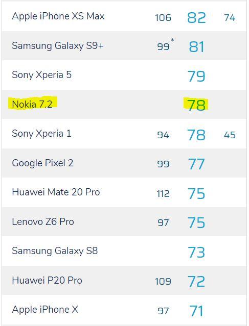 جایگاه دوربین سلفی نوکیا ۷.۲ در جدول DxO