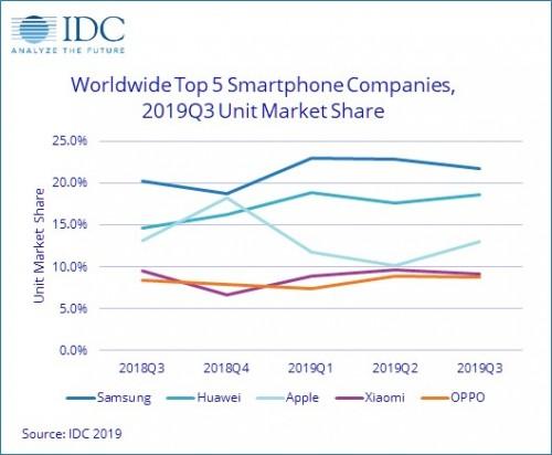 بالاترین رشد سالانه فروش گوشیهای هوشمند