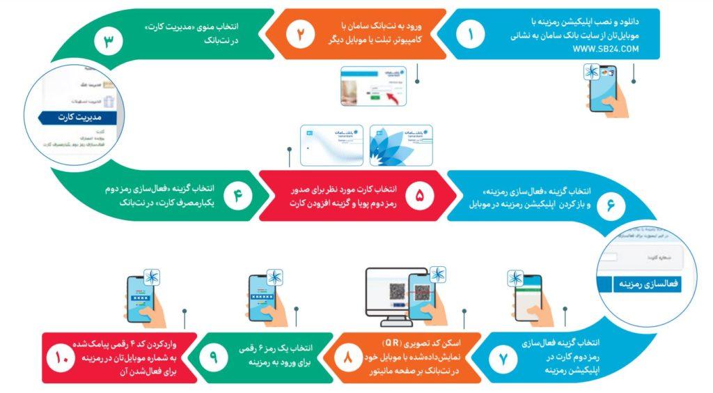 فعال سازی رمز پویا بانک سامان