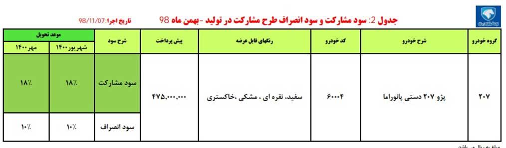 شرایط پیش فروش ایران خودرو برای پژو ۲۰۷ پانوراما دوشنبه ۷ بهمن ۹۸
