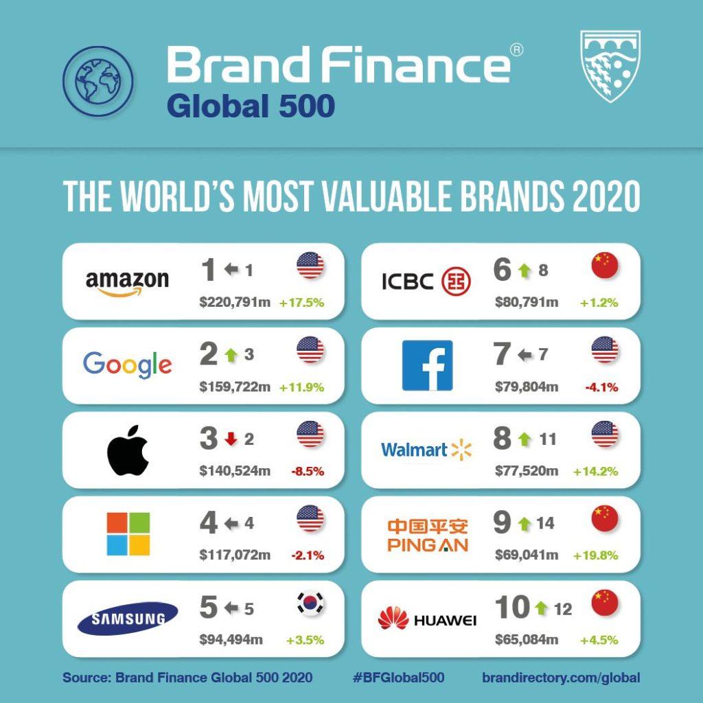 لیست ۵۰۰ برند برتر سال ۲۰۲۰ از نگاه BrandFinance