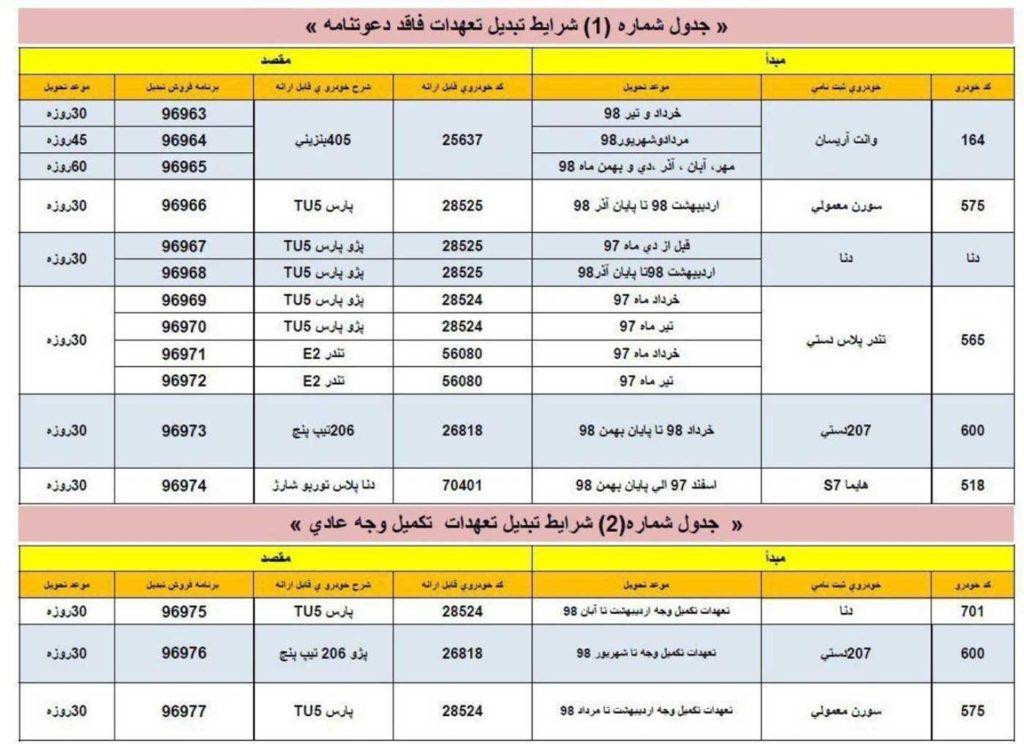 طرح تبدیل محصولان ایران خودرو بهمن ۹۸