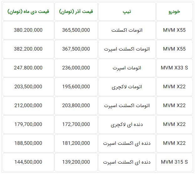 افزایش قیمت محصولات ام وی ام (MVM) دی ۹۸
